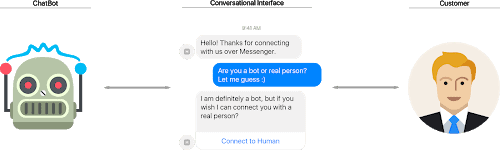 artificial_intelligence_in_smart_conversational_interfaces